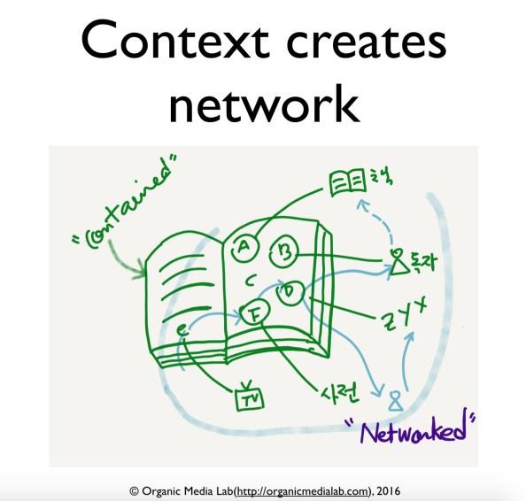 Context-creates-network-05-2016