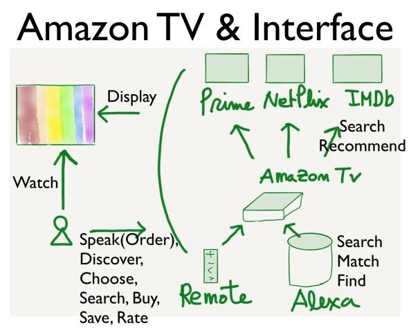 아마존 TV의 인터페이스는 리모콘, 알렉사, 동영상, 데이터 등과의 연결된 관계를 포괄한다.