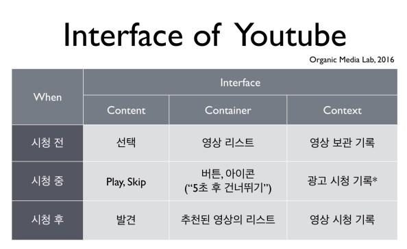 유튜브의 인터페이스를 3개 요소로 해부하여 대표적 예시를 정리했다. 동영상 시청을 위한 인터페이스는 단순한 기능의 나열에서 연결을 위한 장치로 진화하고 있다. 유튜브의 인터페이스는 어떤 연결을 만드는가? 이것이 유튜브의 정체성을 만든다.