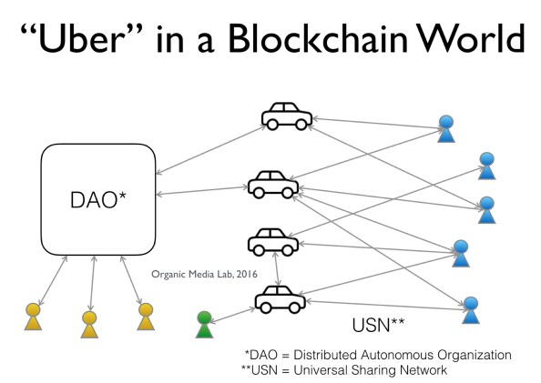 블록체인 세상에서는 (무인) 기업이 차를 구매하고 이 차와 승객이 직접 거래한다(무인 자동차가 가능하다는 전제하에).