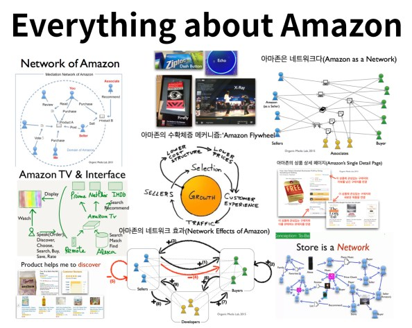 아마존의 모든 비즈니스는 네트워크를 만드는 선순환 구조로 연결되어 있다.