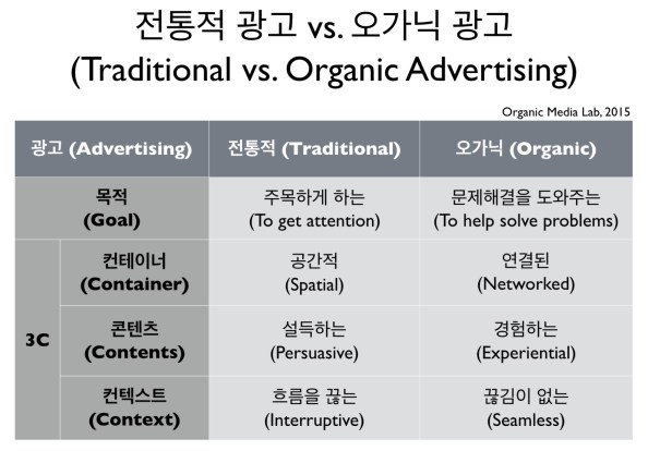 04-01-traditional-vs-organic-ads
