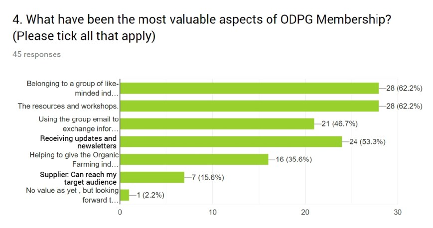 Valuable aspects ODPG2