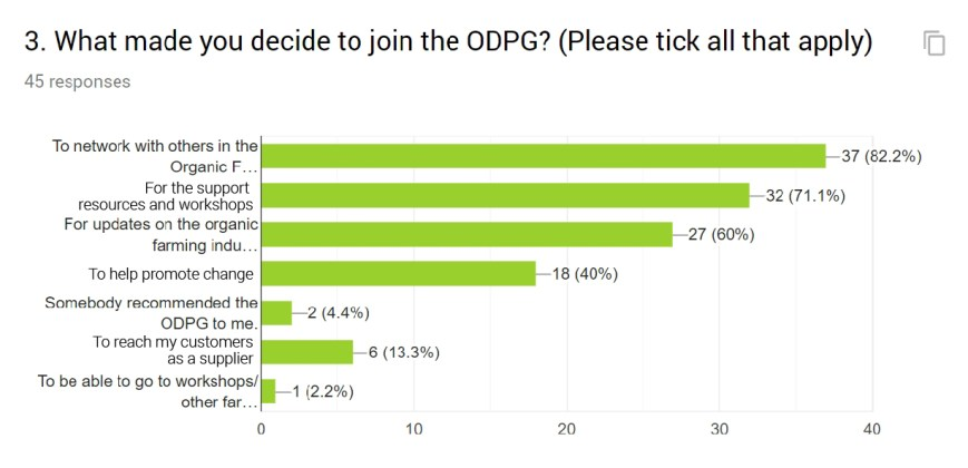 Why ODPG2