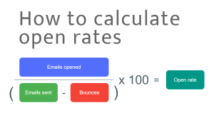 Calculate email marketing open rates