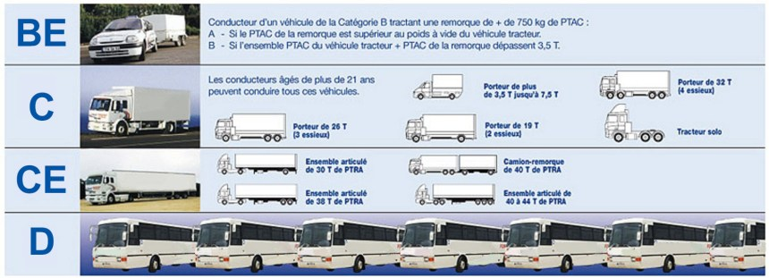 informations-permis-pl-formation-cnfce