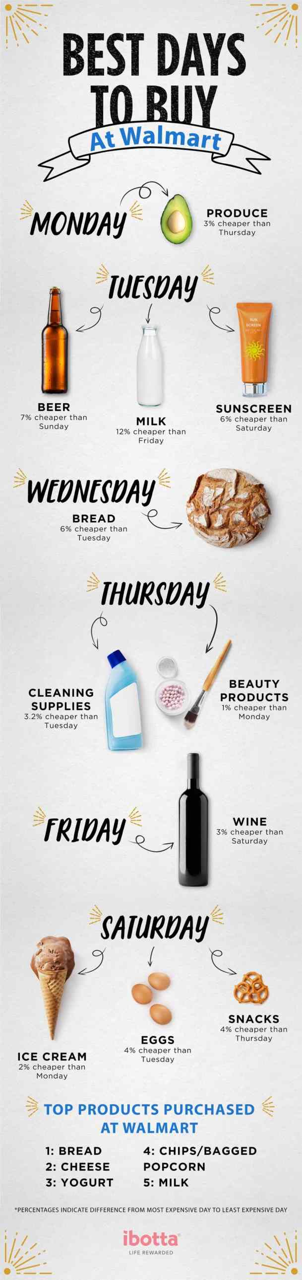 Walmart Best Days to Buy | Ibotta | #earnrewards #ibotta