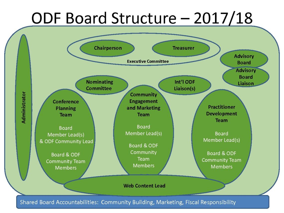 ODF Board Structure Visual (03.2018)
