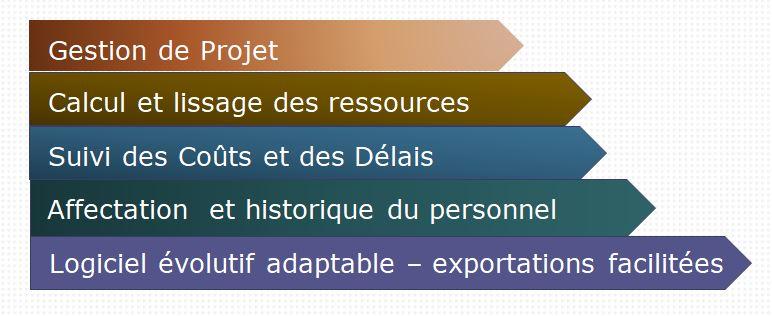 OrdoPlan logiciel de planification de projet interfacé sous tableur Excel