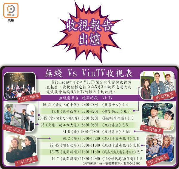 TVB收視大幅拋離ViuTV 12倍 - 東方日報