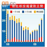 按揭月增31%五連升 - 東方日報