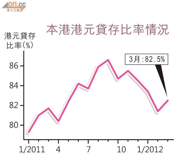 港元貸存比率 回升至82.5% - 東方日報