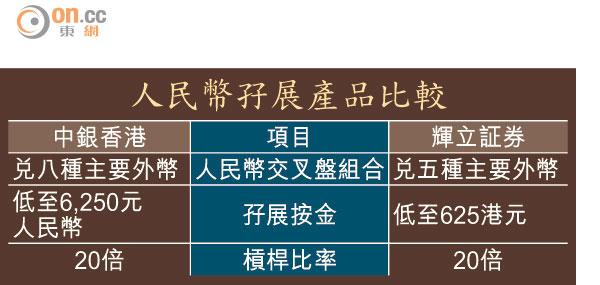 人幣外匯孖展掀商戰 - 東方日報