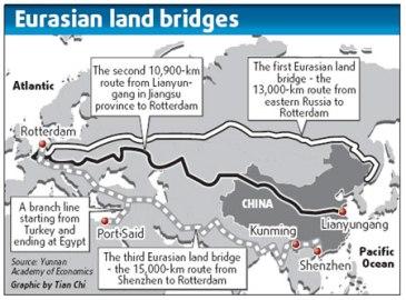 eurasian landbridges