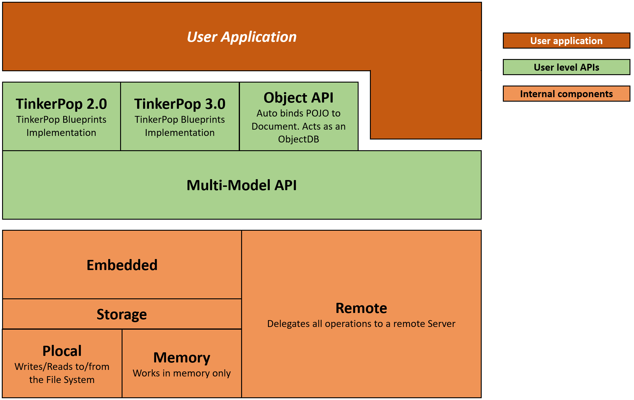 Java Api Orientdb Manual