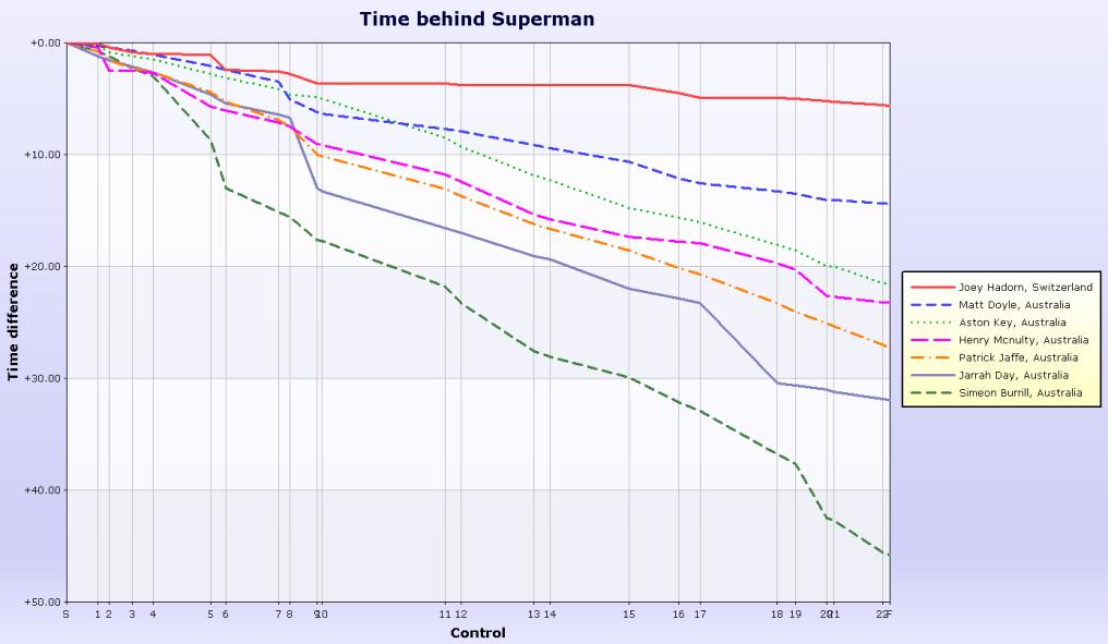 Mens splits graph
