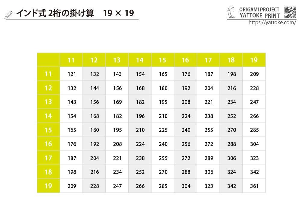 2桁のインド式掛け算『11×11 ~ 19×19』 暗記表