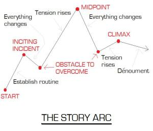 a graph of a story arc