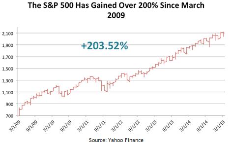 SandP Gains Chart