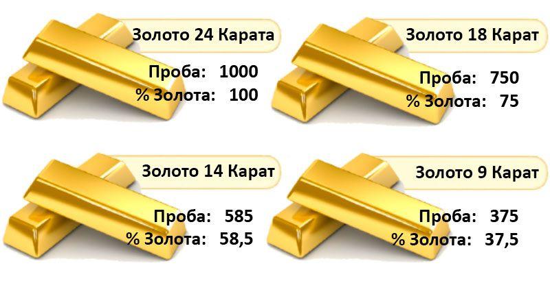 Gouden monsters