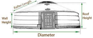 Illustration of Mongolian Yurt sizes