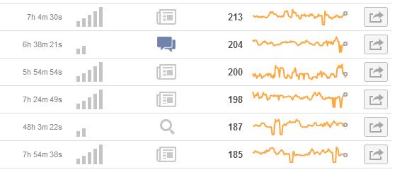 Visual Revenue Top Content
