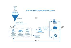 07_Process-Safety-Management