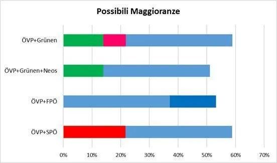 Possibili maggioranze nel Parlamento austriaco