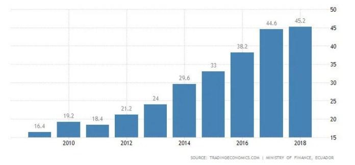 Andamento del debito pubblico dell'Ecuador