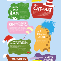 Dr. Seuss Book Facts