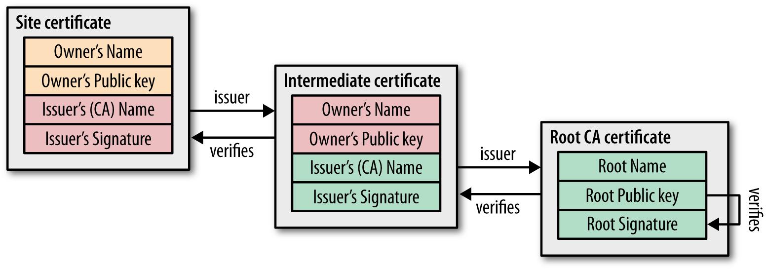 CA signing of digital certificates