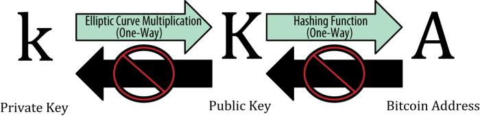 Private Key, Public Key, Bitcoin Address