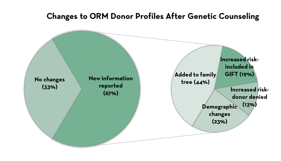 Changes to ORM Donor Profiles After Genetic Counseling