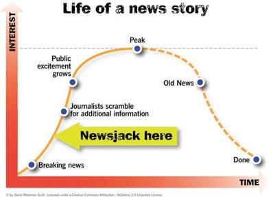 LifeOfANewsStory