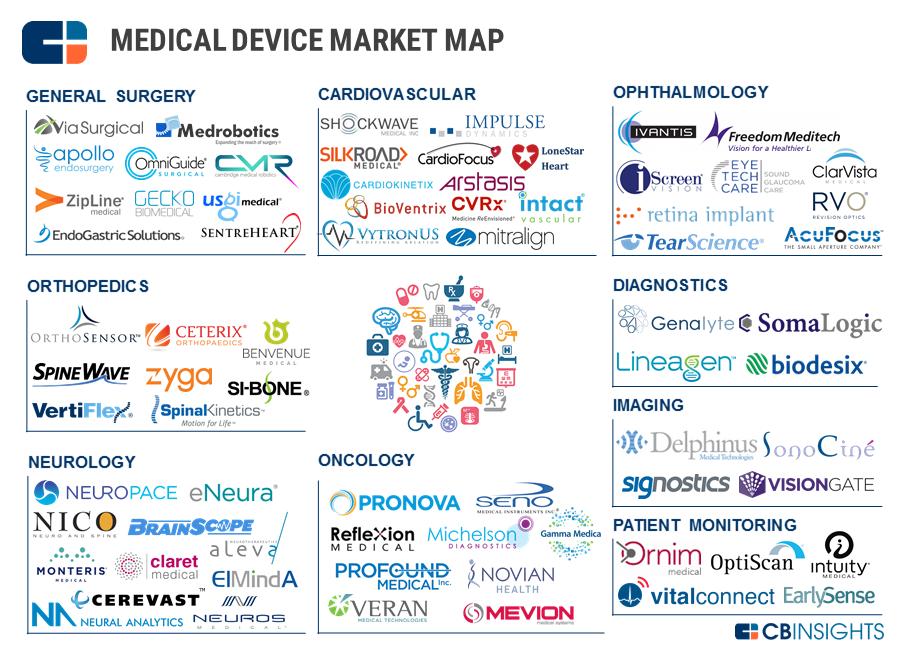 med-device-market-map-slide