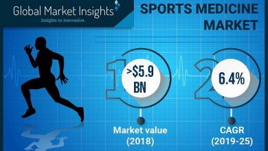 Photo of Sports Medicine Market Value to Hit $9 Billion by 2025: Global Market Insights, Inc.