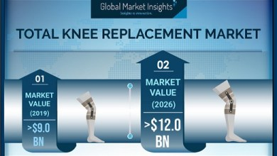 Photo of Knee Replacement Devices Market to Cross USD 12 Billion by 2026: Global Market Insights, Inc.