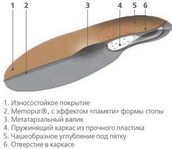 Ортопедические стельки ORTO MIX