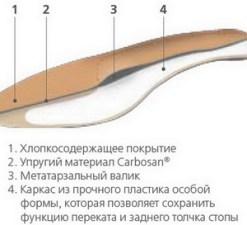 Стельки ортопедические с поддержкой большого пальца Арт. ORTO Supreme