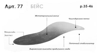 """Стельки ортопедические """"Бейс"""" с высокими бортиками.77"""