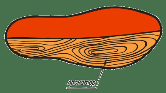 ВП-7. Вдоль наружного края размещается пронатор, подпяточник характеризуется фиксирующими свойствами. Подойдут девушкам, которые часто ходят на каблуках, а также лицам с укороченной стопой и косолапостью.