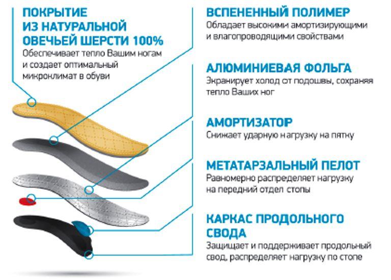 Сводоформирующие ортопедические стельки