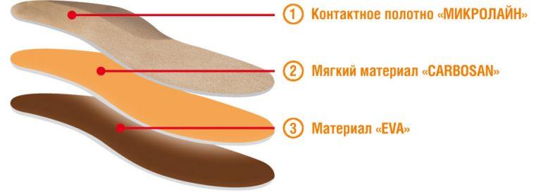 Разгружающие ортопедические стельки