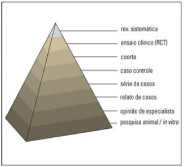 pirâmide evidência científica