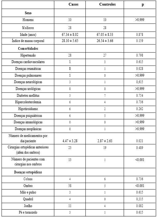 Tabela 1 Características gerais da amostra