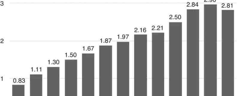 Tendência histórica de reparos do manguito rotador no Brasil, entre 2003 e 2015