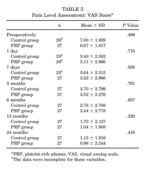 Tabela 5 Uso de plasma rico em plaquetas no reparo do manguito rotador