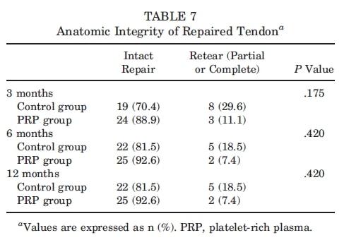 Tabela 7 Uso de plasma rico em plaquetas no reparo do manguito rotador
