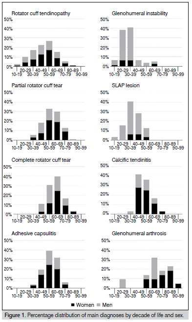 Figura 1. Distribuição percentual dos principais diagnósticos por década de vida e sexo.