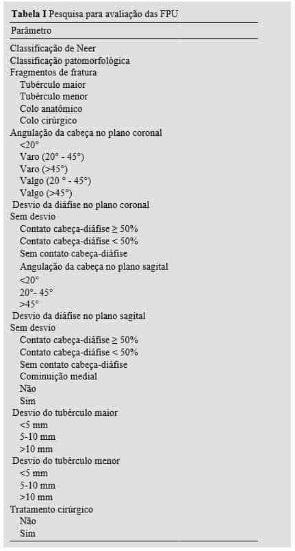 Tabela I Pesquisa para avaliação das FPU